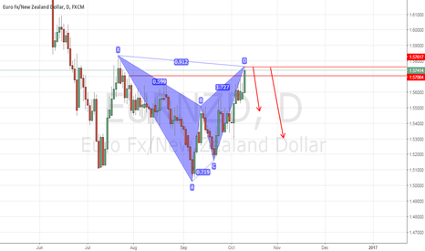 EURNZD: EURNZD D BAT PATTERN SHORT IDEAR