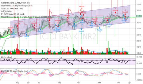 ICICIBANK: ICICI BanK Target 310-315