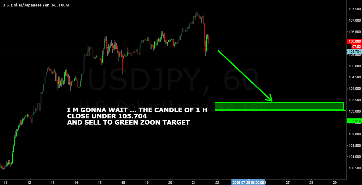 USDJPY SELL SETUP