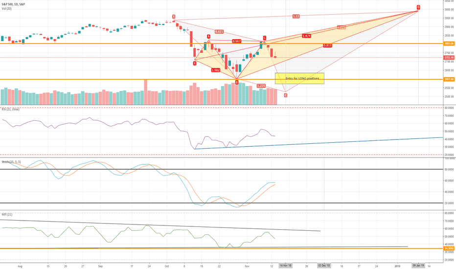 SPX: SPX Bullish pattern . LONG up to JAN-2019