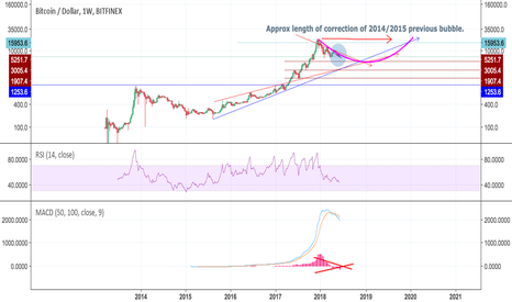BTCUSD: BTCUSD - Long term thoughts