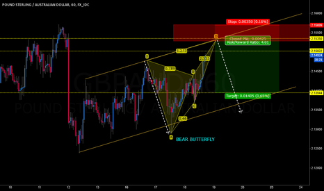 GBPAUD: GBPAUD BEAR BUTTERFLY POSSIBLE