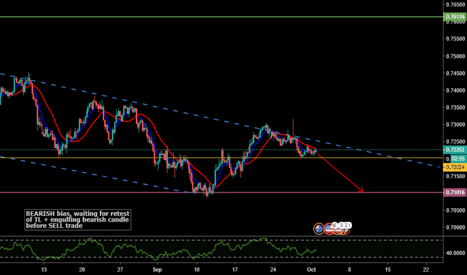 AUDUSD: AUDUSD - BEARISH BIAS - MY FAVE BEARISH ZIGZAG STRUCTURE