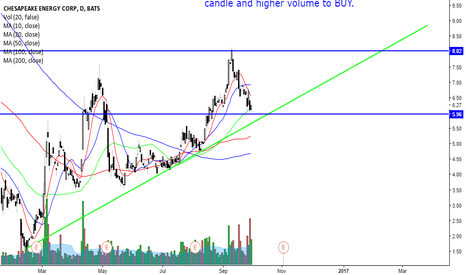 CHK: CHK ON SUPPORT AND HOURLY PENNANT