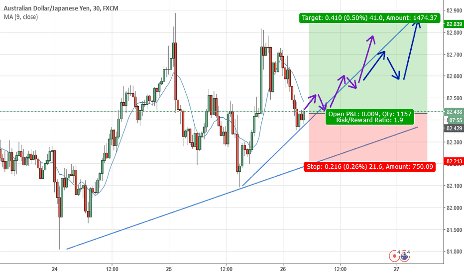 AUDJPY: AUDJPY is shooting UP NOW