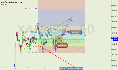 XAUUSD: LONG AFTER BREAK OUT
