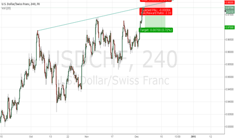 USDCHF: USDCHF Reach Top of Channel