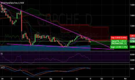 GBPCHF: GBPCHF Short Position for this week
