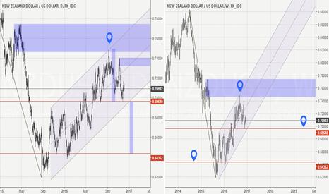 NZDUSD: $NzdUsd Short opportunity. H&S pattern