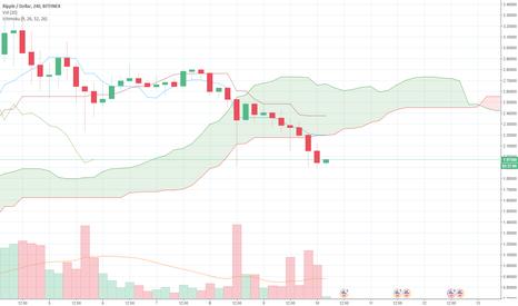XRPUSD: Bearish Momentum on XRP/USD