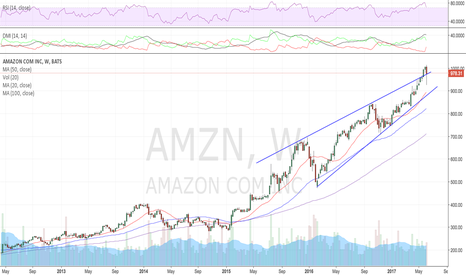 AMZN: A quick flush down to 900 will get the RSI sorted out