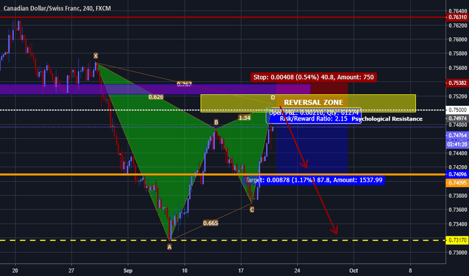 CADCHF: CADCHF has formed a Bearish Gartley Potential for Reversal.