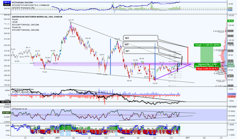 BMW: Ascending triangle / wedge play