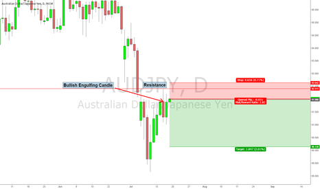 AUDJPY: Short Setup on AUD/JPY