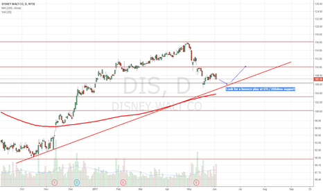 DIS: Approaching major support/200dma
