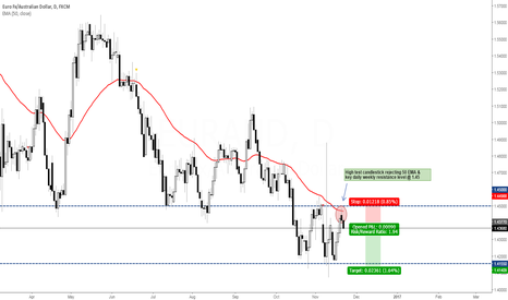 EURAUD: EUR/AUD - Short Again