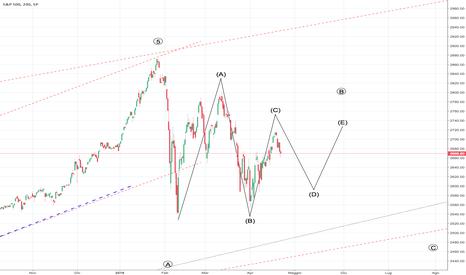SPX: S&P500 - Triangolo in composizione?
