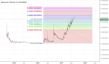 NEOSBTC: Targets for NEOS for July/August