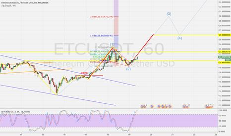 ETCUSDT: ETC/USDT Flag and Elliott wave