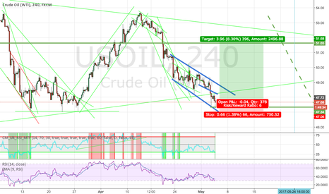 USOIL: Final corrective wave in USOIL ahead