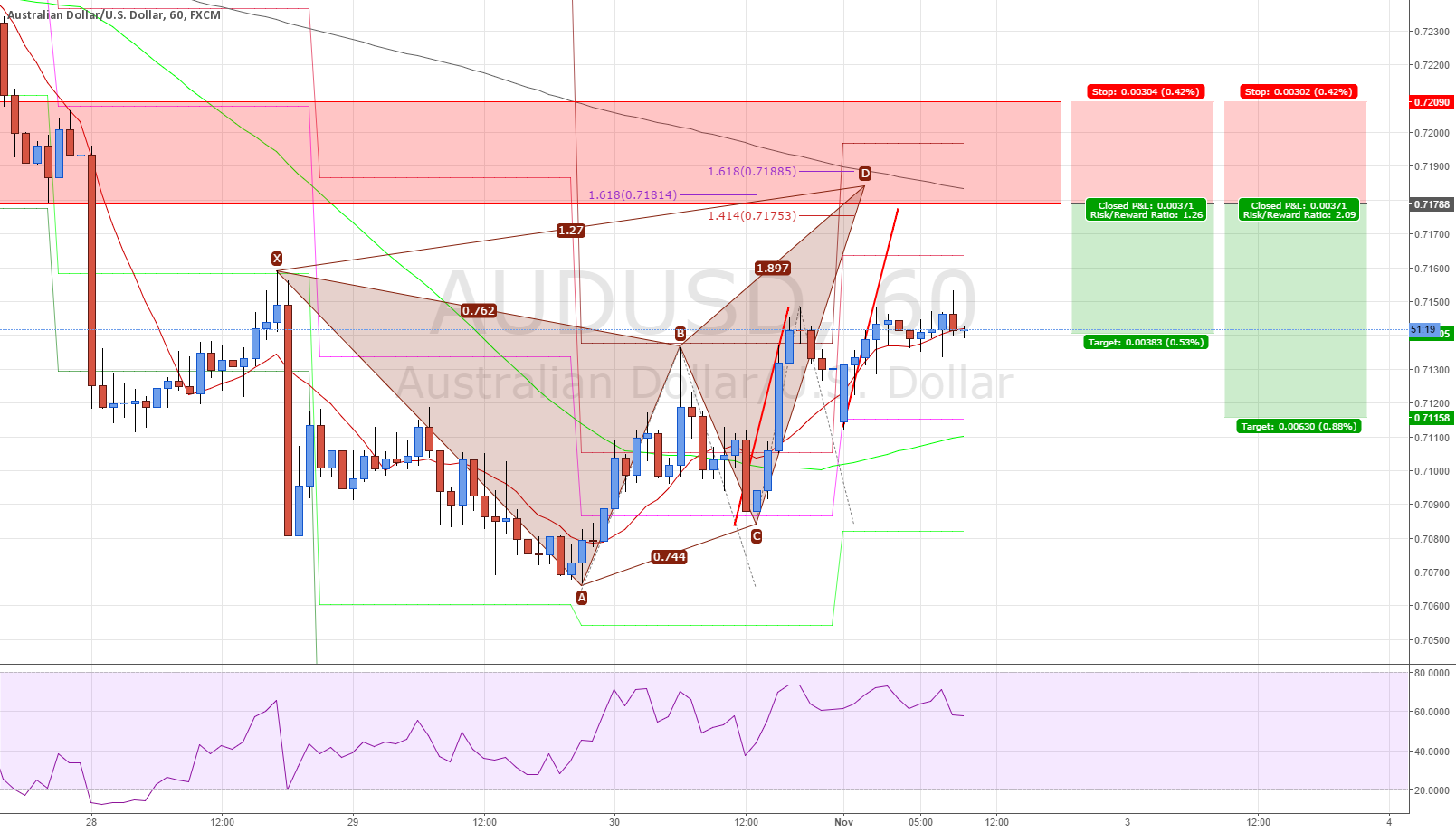 #AUDUSD Butterfly Pattern Completion 200SMA Short