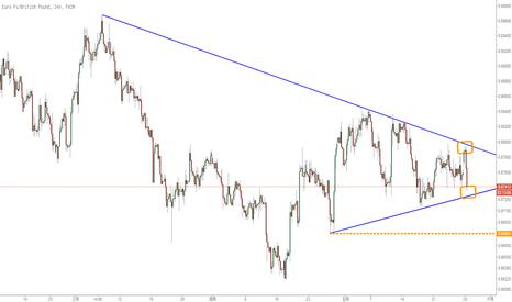 EURGBP: 歐元對英鎊依然面臨下降趨勢線壓制,偏空為主