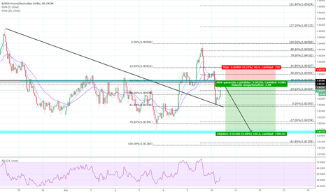 GBPAUD: GBPAUD - Sell Limit