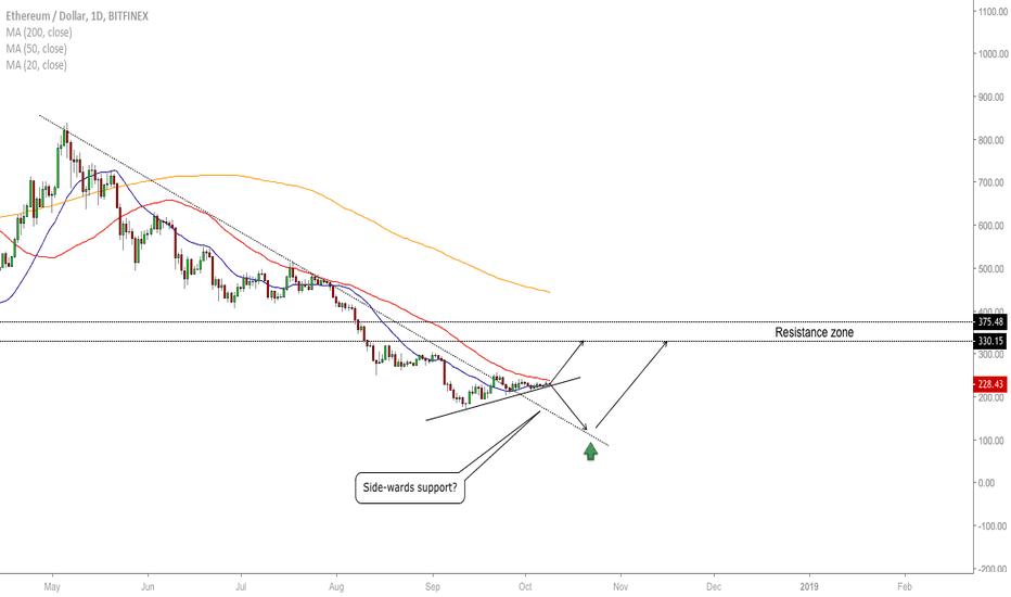 ETHUSD: ETH/USD - Which Way?