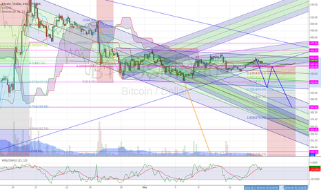 BTCUSD: Bouncing down along different pitchfork channels - v3