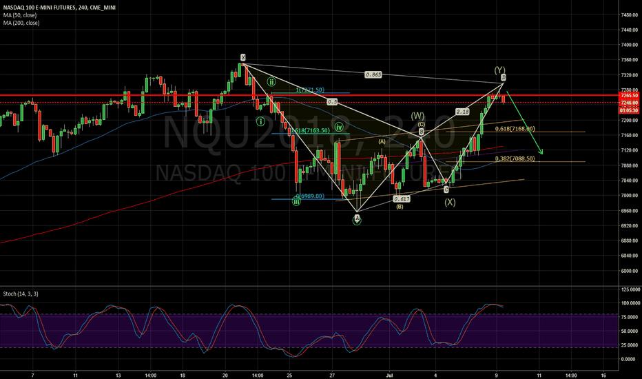 NQU2018: NASDAQ could turn down soon