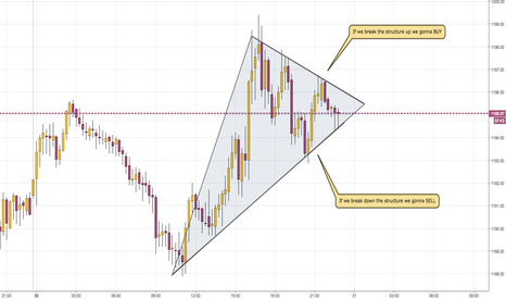 XAUUSD: Waiting the Breakout