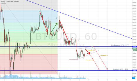 BTCUSD: BTC/USD might be calling for a mayday soon. Expect panic selling