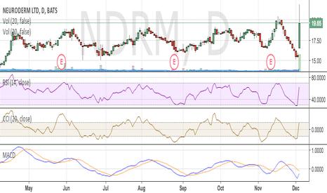 NDRM: Short NDRM Long ABEO (statistical arbitrage whoo hoo!)