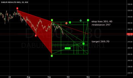 DABUR: Stop loss 301.40. Target 269.70.