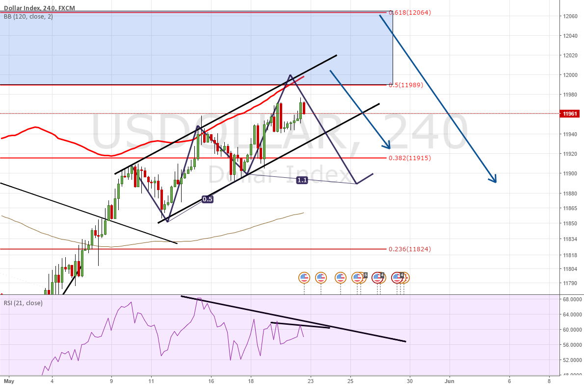 USDOLLAR CHANNEL UP DIV 4H NO 0.5 HIT ALREADY