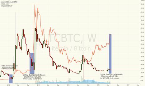 LTCBTC: BTCUSD and LTCBTC diverge initially during BTCUSD bull runs.