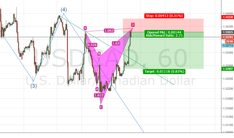 USDCAD: Bearish shark pattern is formed