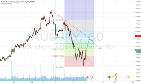 AUDJPY: Major Confluence for AUDJPY