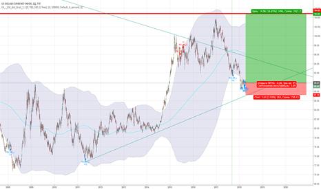 DXY: Возможно возобновление роста индекса доллара.