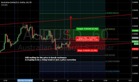 AUDUSD: Share Forex Prediction
