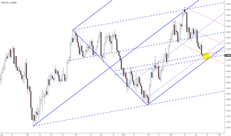 USDCAD: #usdcad into the area of confluence