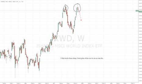 XWD: World Stock Index - Mấu hình giảm