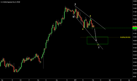 USDJPY: USDJPY. Don't Try To Catch The Falling Piano