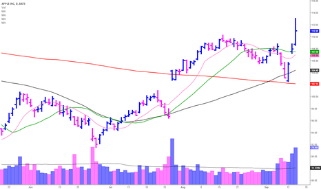 AAPL: AAPL Breakout failure in the making?