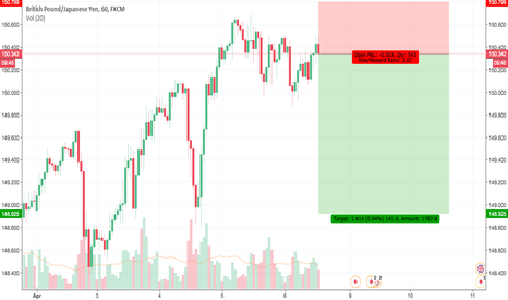 GBPJPY: Sell GBPJPY Now