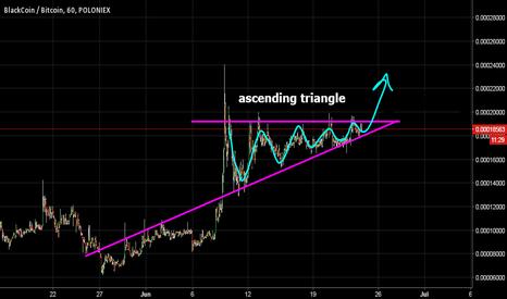 BLKBTC: BLK ascending triangle