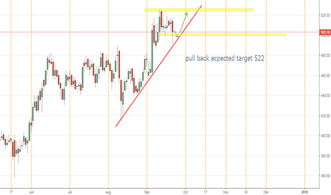 MUTHOOTFIN: pullback in muthoot target 522