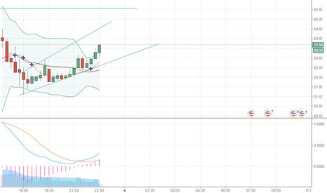 LTCUSD: Litecoin Bullish Ascending Price Channel