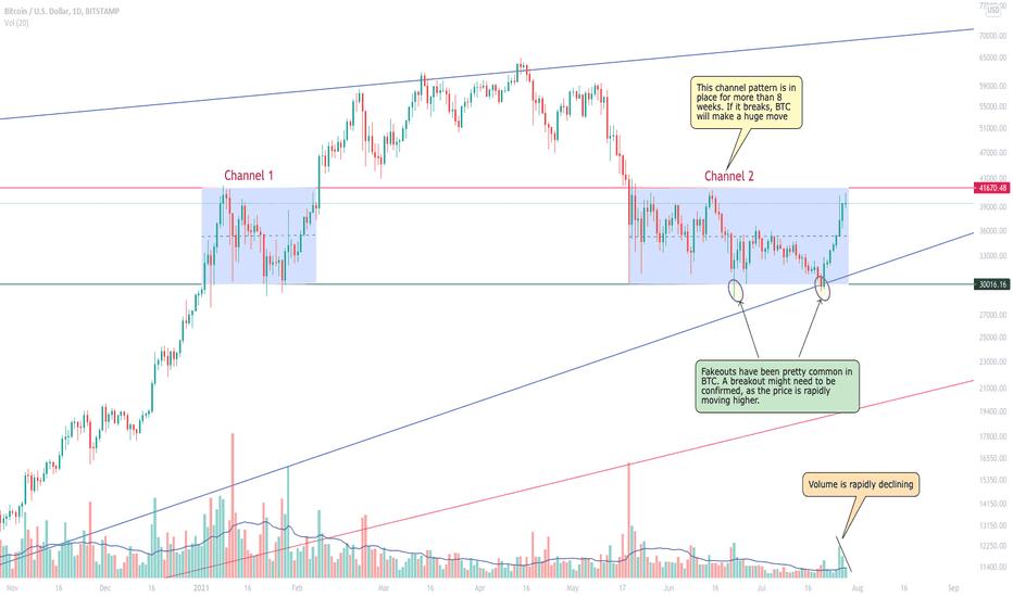 Btcusd TradingView Live-Diagramm
