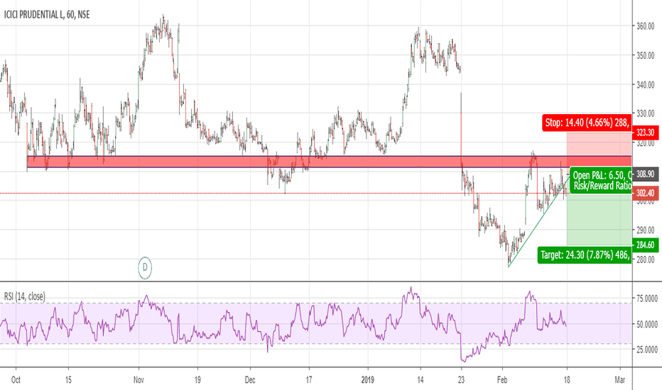 ICICIPRULI: price rejection at resistance